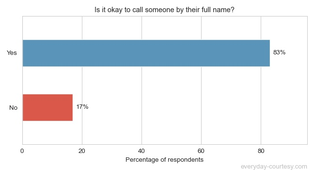 Is it okay to call someone by their full name?