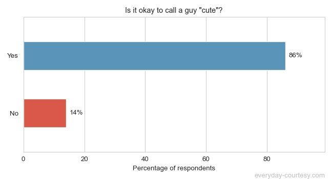 is it okay to call a guy cute